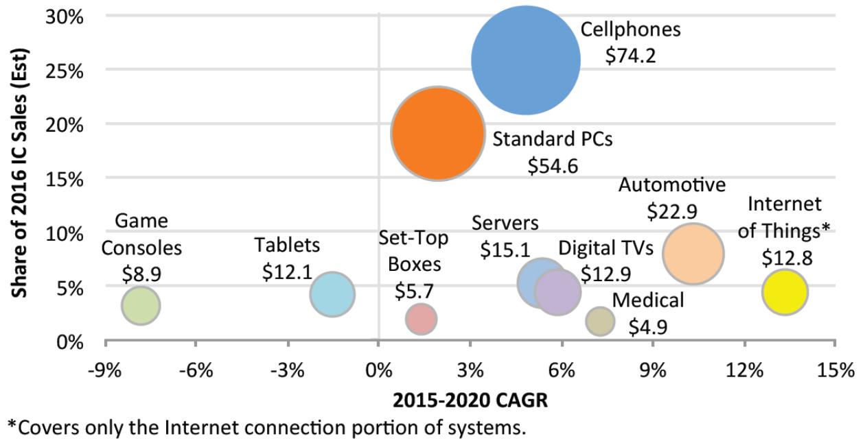 IC-sales-per-market